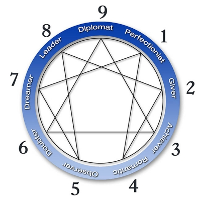 Your Parenting Enneagram insights